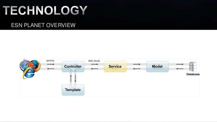 building scalable web sites pdf