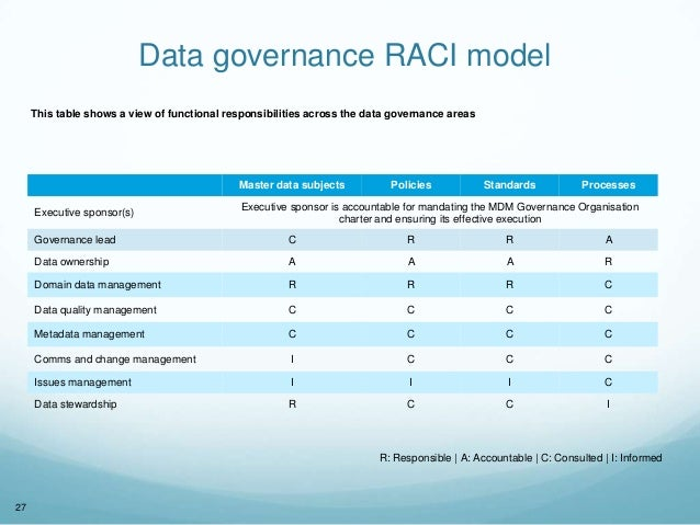 data governance roles and responsibilities pdf