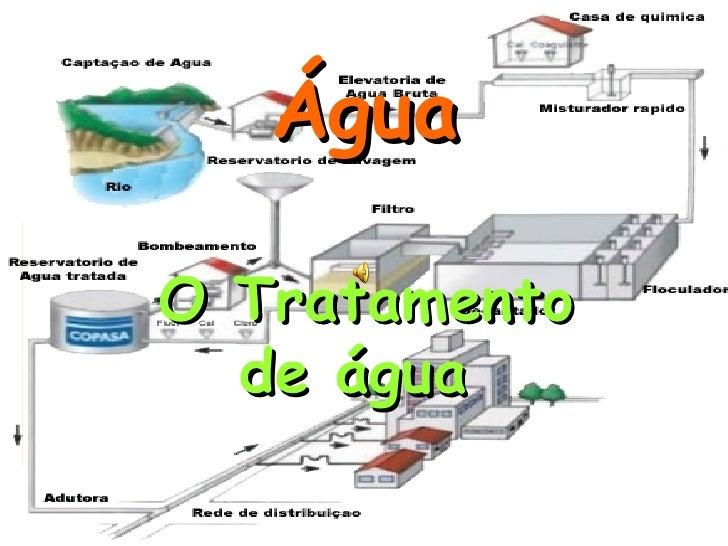 Água O Tratamento de água