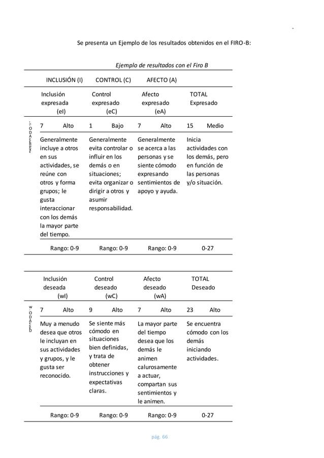 Guía coaching