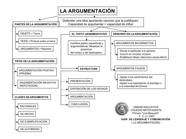 LA ARGUMENTACIÓN Defender una idea aportando razones que la justifiquen. Capacidad de argumentar = capacidad de influir OB...