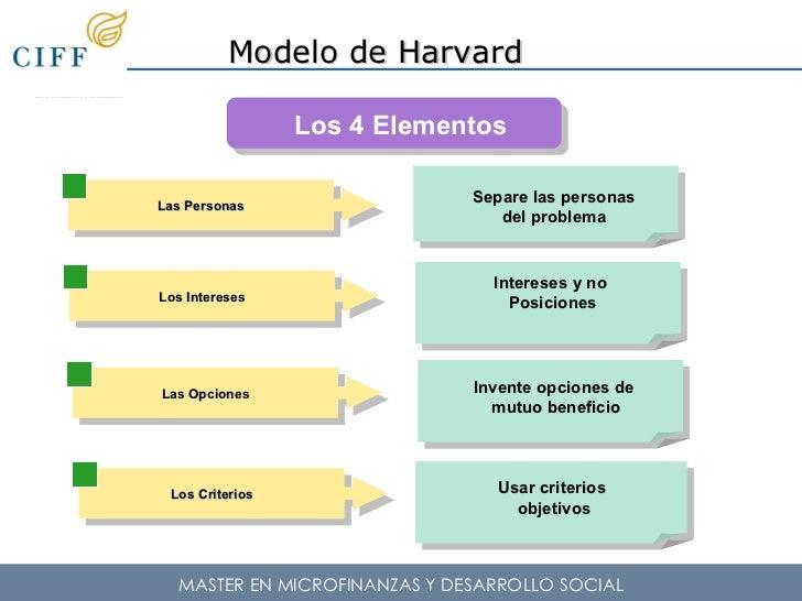 Guadalupe De La Mata Negociacion Harvard Metodologia