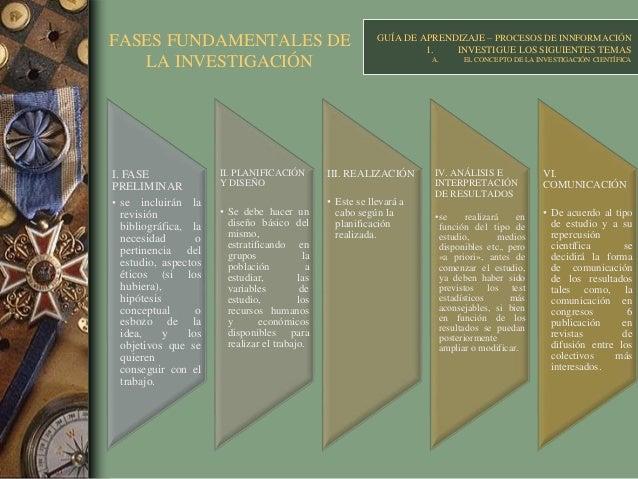 FASES FUNDAMENTALES DE LA INVESTIGACIÓN GUÍA DE APRENDIZAJE – PROCESOS DE INNFORMACIÓN 1. INVESTIGUE LOS SIGUIENTES TEMAS ...