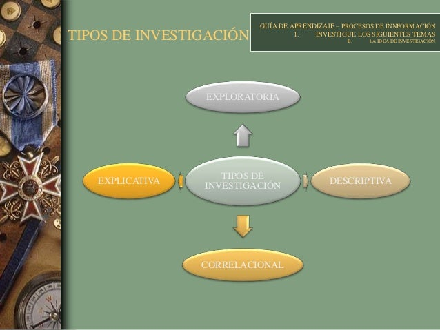 TIPOS DE INVESTIGACIÓN TIPOS DE INVESTIGACIÓN EXPLORATORIA DESCRIPTIVA CORRELACIONAL EXPLICATIVA GUÍA DE APRENDIZAJE – PRO...