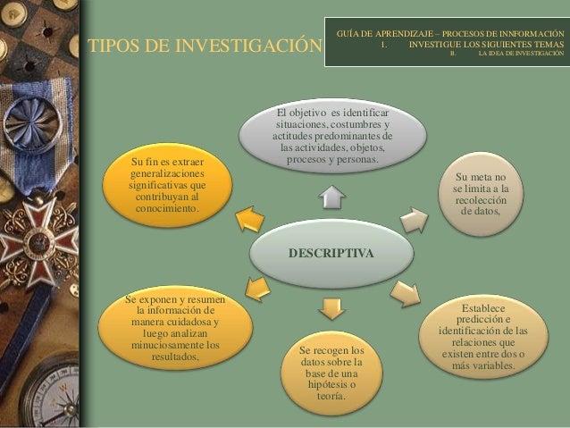 TIPOS DE INVESTIGACIÓN DESCRIPTIVA El objetivo es identificar situaciones, costumbres y actitudes predominantes de las act...
