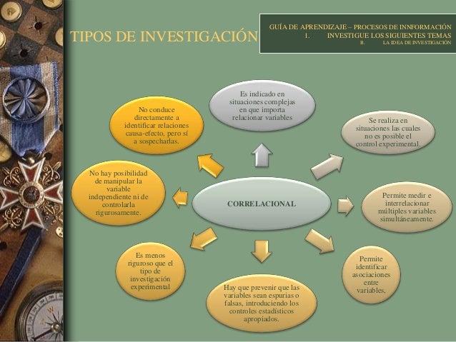 TIPOS DE INVESTIGACIÓN CORRELACIONAL Es indicado en situaciones complejas en que importa relacionar variables Se realiza e...