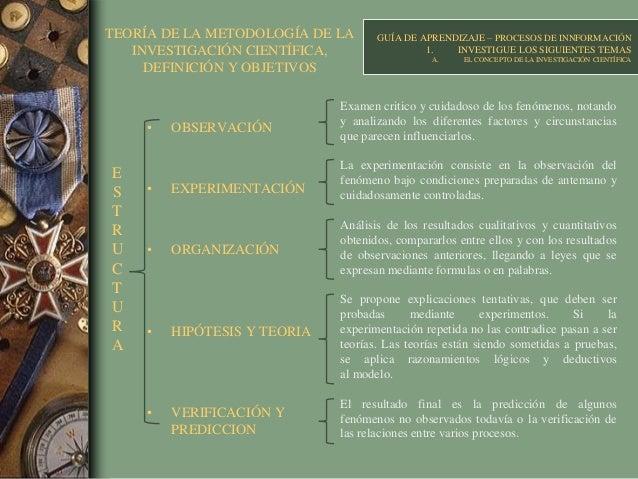 TEORÍA DE LA METODOLOGÍA DE LA INVESTIGACIÓN CIENTÍFICA, DEFINICIÓN Y OBJETIVOS • OBSERVACIÓN • EXPERIMENTACIÓN • ORGANIZA...