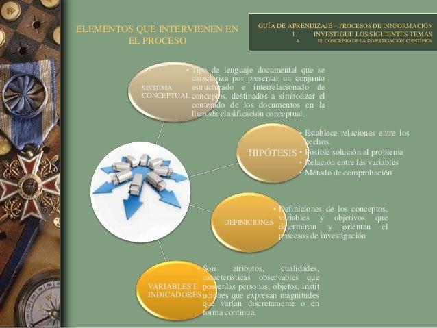 ELEMENTOS QUE INTERVIENEN EN EL PROCESO GUÍA DE APRENDIZAJE – PROCESOS DE INNFORMACIÓN 1. INVESTIGUE LOS SIGUIENTES TEMAS ...