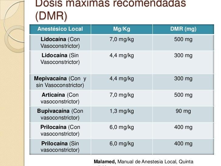 dosis equivalentes de esteroides