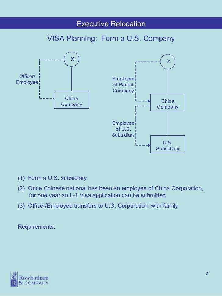 l-1 visa application requirements