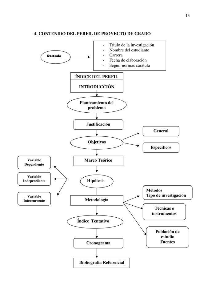 13      4. CONTENIDO DEL PERFIL DE PROYECTO DE GRADO                                       -     Título de la investigació...