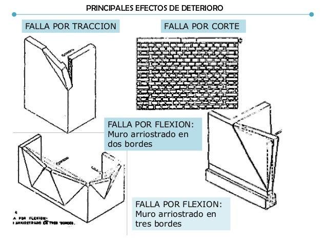 PRINCIPALES EFECTOS DE DETERIORO FALLA POR TRACCION FALLA POR CORTE FALLA POR FLEXION: Muro arriostrado en tres bordes FAL...