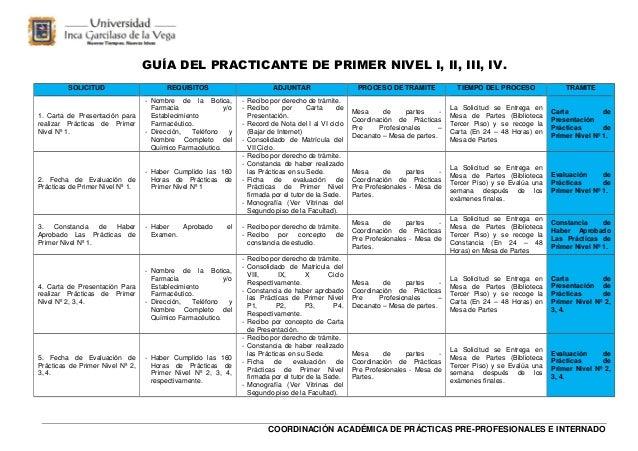 GUÍA DEL PRACTICANTE DE PRIMER NIVEL I, II, III, IV. SOLICITUD  REQUISITOS  ADJUNTAR  1. Carta de Presentación para realiz...