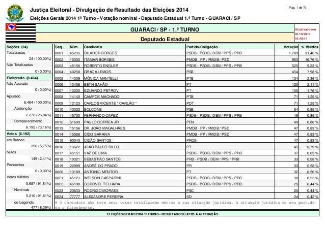 Justiça Eleitoral - Divulgação de Resultado das Eleições 2014 Pág. 1 de 79  Eleições Gerais 2014 1º Turno - Votação nomina...