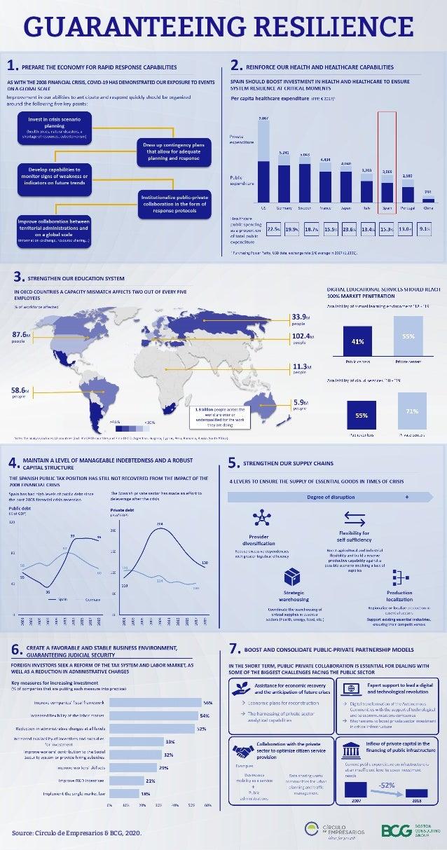 GGUUAARRAANNTTEEEEIINNGG RREESSIILLIIEENNCCEE Source: C�rculo de Empresarios & BCG, 2020.
