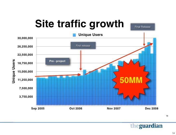Site traffic growth                                    Final Release                                                       ...