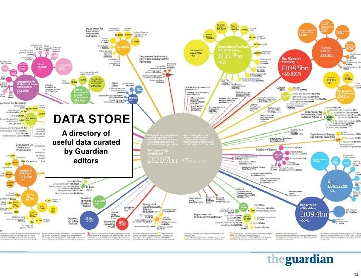 DATA STORE  A directory ofuseful data curated   by Guardian      editors                      42