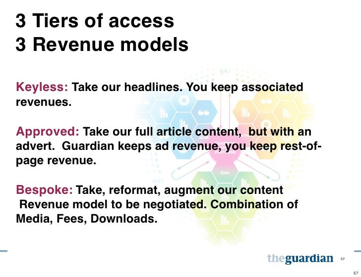 3 Tiers of access3 Revenue modelsKeyless: Take our headlines. You keep associatedrevenues.Approved: Take our full article ...