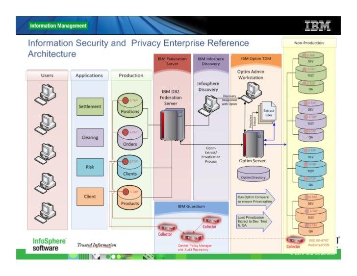 100% Updated Security Guardium V10.0 Certifications Exam ...