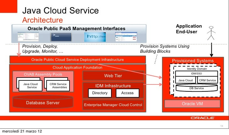 32 Java Cloud Service Architecture Application Oracle