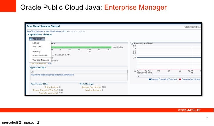 Oracle Public Cloud: Oracle Java Cloud Service, by Nino ...