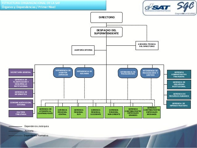 Presentaci n guatemala curso de formaci n sobre gesti n for Oficina de gestion tributaria