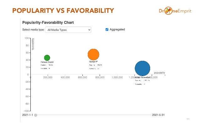 POPULARITY VS FAVORABILITY 11