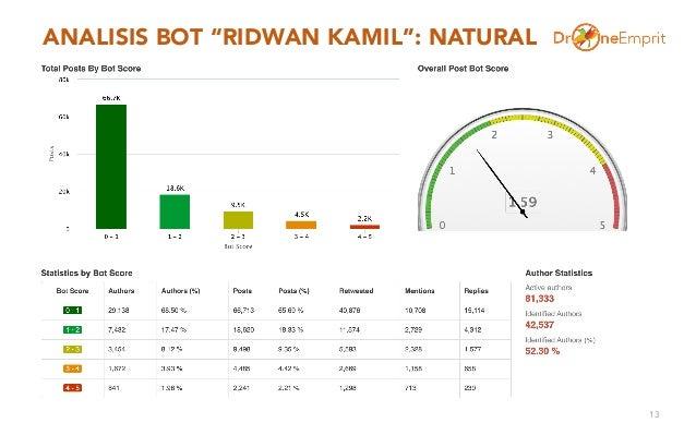 """ANALISIS BOT """"RIDWAN KAMIL"""": NATURAL 13"""