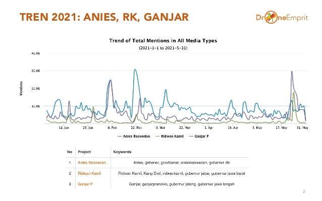 TREN 2021: ANIES, RK, GANJAR 2