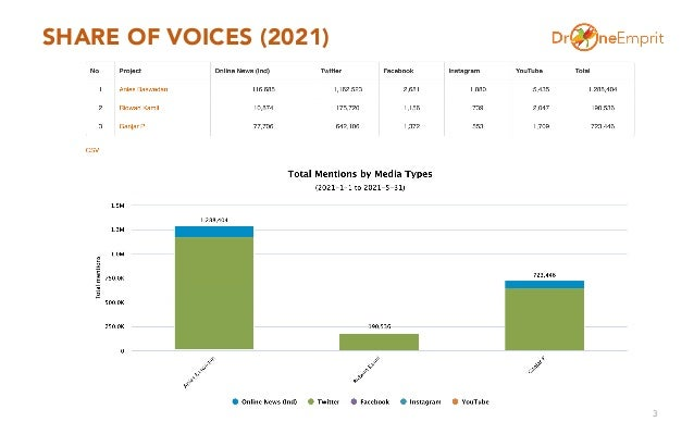 SHARE OF VOICES (2021) 3