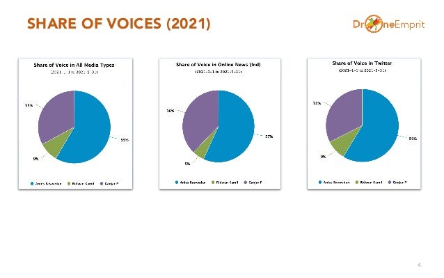 SHARE OF VOICES (2021) 4