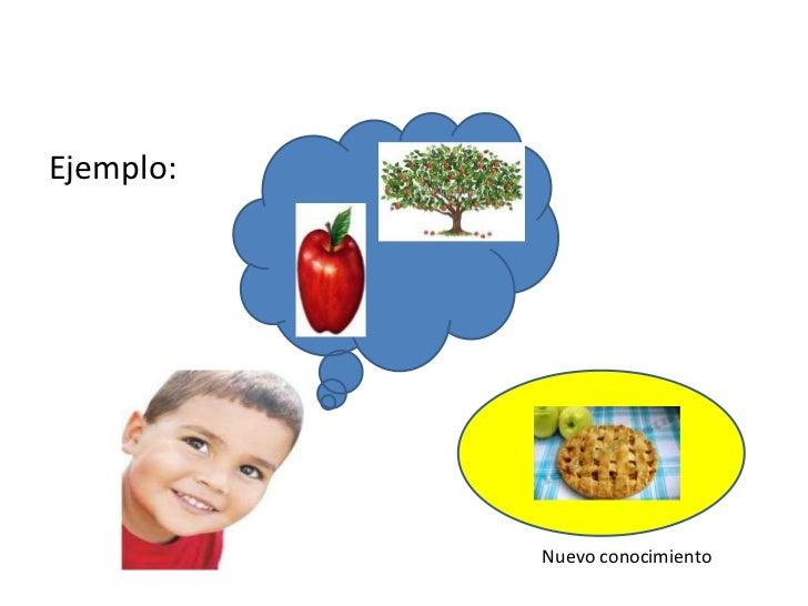 Psicologia Evolutiva Del Niño
