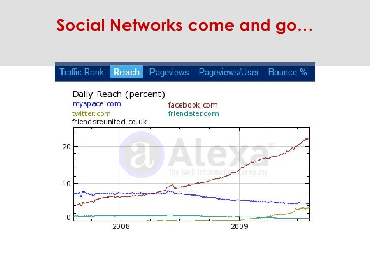 Social Networks come and go…