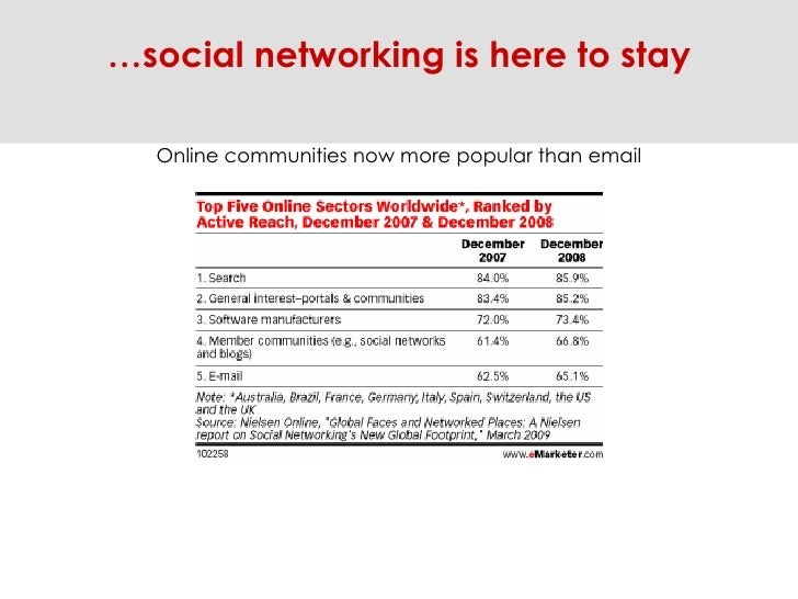 Online communities now more popular than email … social networking is here to stay