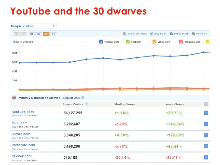 YouTube and the 30 dwarves