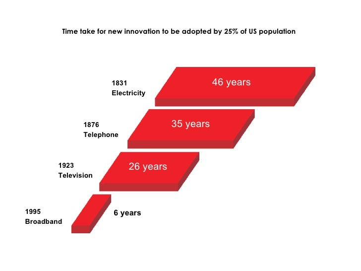 <ul><li>Time take for new innovation to be adopted by 25% of US population </li></ul>46 years 35 years 26 years 6 years 18...