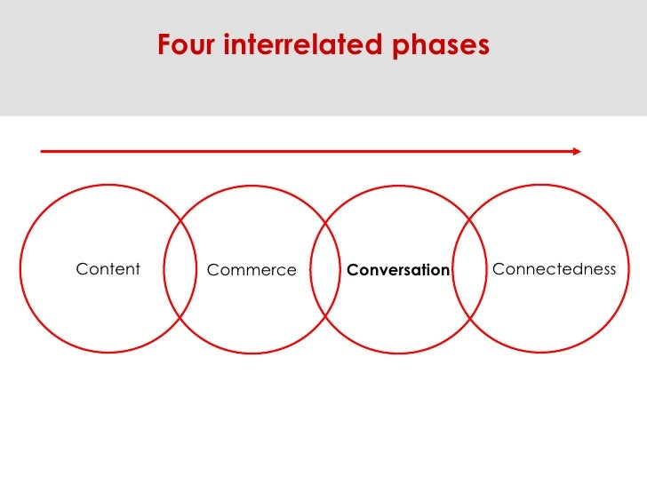 Content Commerce Conversation Connectedness Four interrelated phases