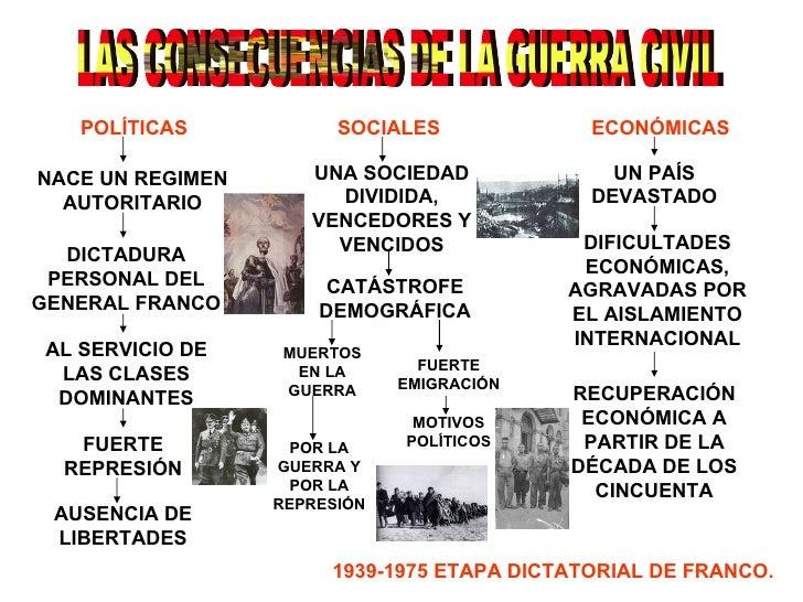 LAS CONSECUENCIAS DE LA GUERRA CIVIL POLÍTICAS SOCIALES ECONÓMICAS NACE UN REGIMEN AUTORITARIO DICTADURA PERSONAL DEL GENE...