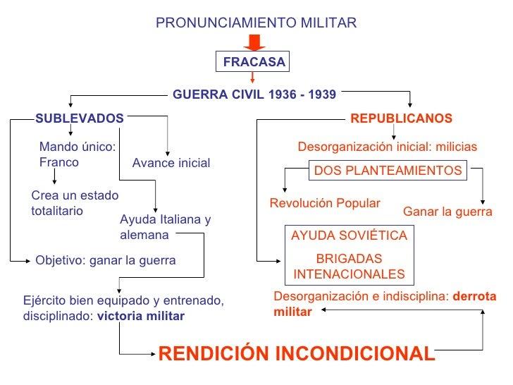 PRONUNCIAMIENTO MILITAR FRACASA GUERRA CIVIL 1936 - 1939 SUBLEVADOS REPUBLICANOS Mando único: Franco Crea un estado totali...