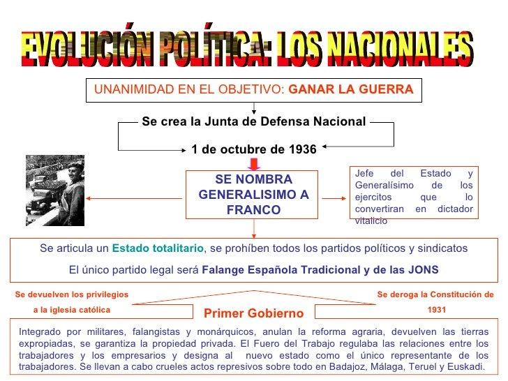 EVOLUCIÓN POLÍTICA: LOS NACIONALES UNANIMIDAD EN EL OBJETIVO:  GANAR LA GUERRA Se crea la Junta de Defensa Nacional 1 de o...