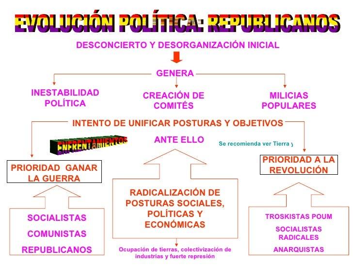 EVOLUCIÓN POLÍTICA: REPUBLICANOS DESCONCIERTO Y DESORGANIZACIÓN INICIAL GENERA INESTABILIDAD POLÍTICA CREACIÓN DE COMITÉS ...