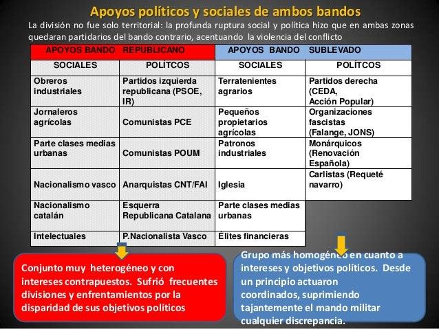 Apoyos políticos y sociales de ambos bandos La división no fue solo territorial: la profunda ruptura social y política hiz...