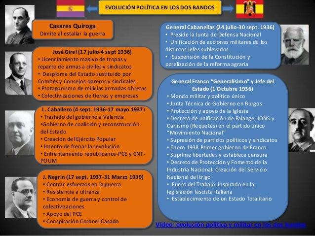 EVOLUCIÓN POLÍTICA EN LOS DOS BANDOS    Casares Quiroga                             General Cabanellas (24 julio-30 sept. ...