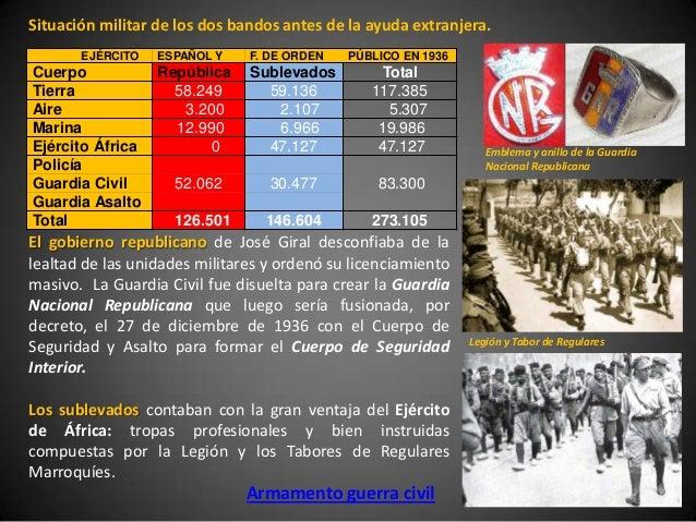 Situación militar de los dos bandos antes de la ayuda extranjera.       EJÉRCITO   ESPAÑOL Y    F. DE ORDEN   PÚBLICO EN 1...