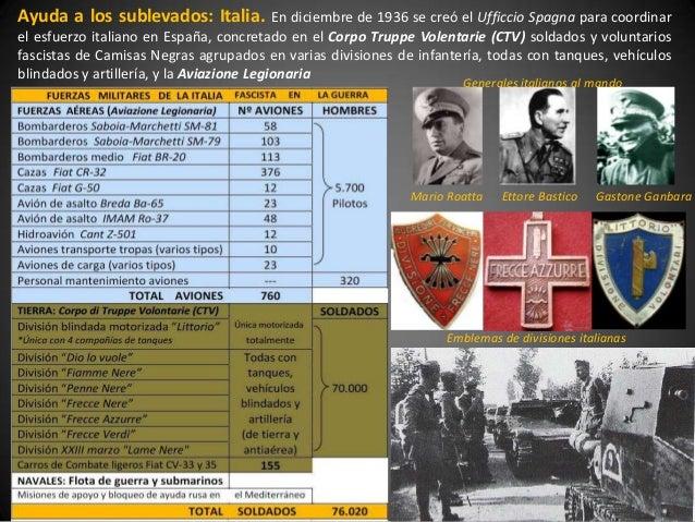 Ayuda a los sublevados: Italia.            En diciembre de 1936 se creó el Ufficcio Spagna para coordinarel esfuerzo itali...