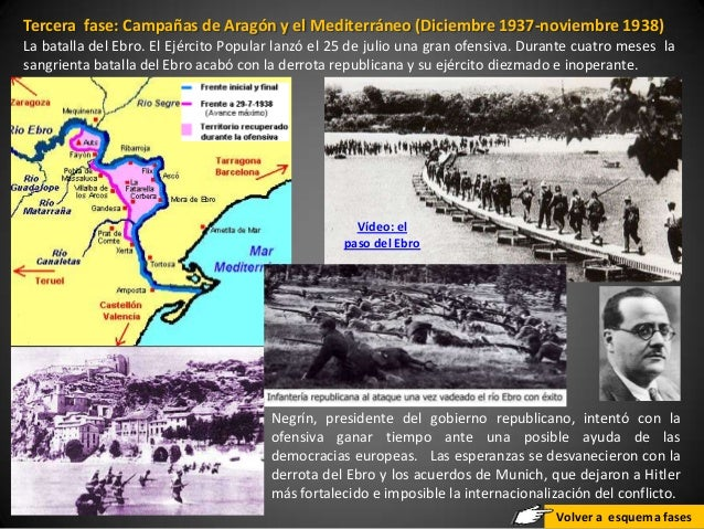 Tercera fase: Campañas de Aragón y el Mediterráneo (Diciembre 1937-noviembre 1938)La batalla del Ebro. El Ejército Popular...