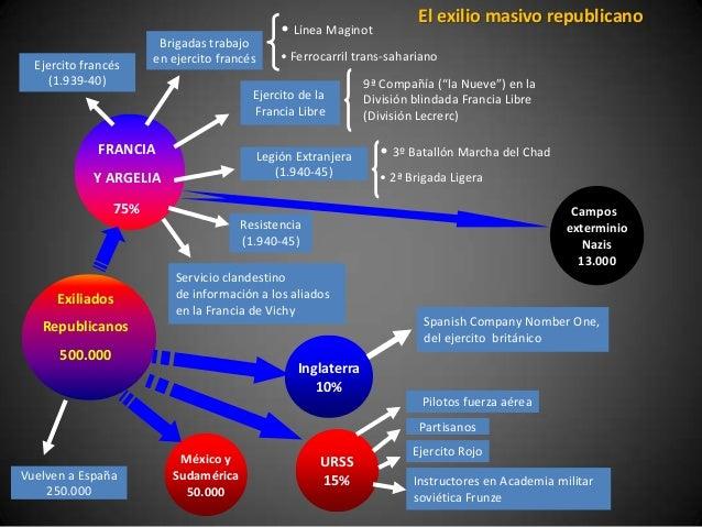 El exilio masivo republicano                                                • Línea Maginot                       Brigadas...