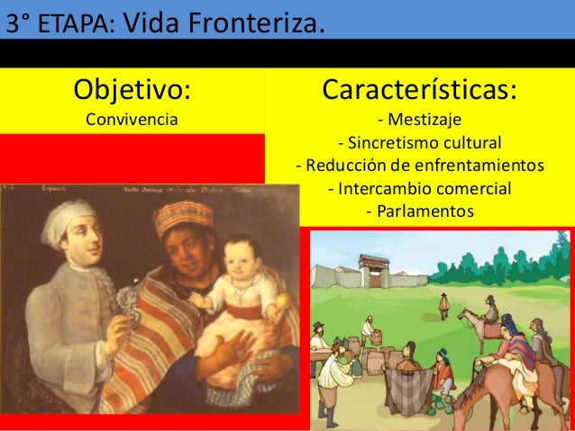 3° ETAPA: Vida Fronteriza. Objetivo: Convivencia Características: - Mestizaje - Sincretismo cultural - Reducción de enfren...