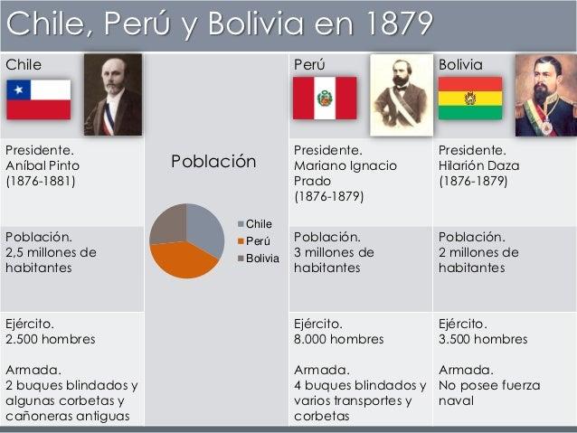 Chile, Perú y Bolivia en 1879Chile                                   Perú                 BoliviaPresidente.              ...