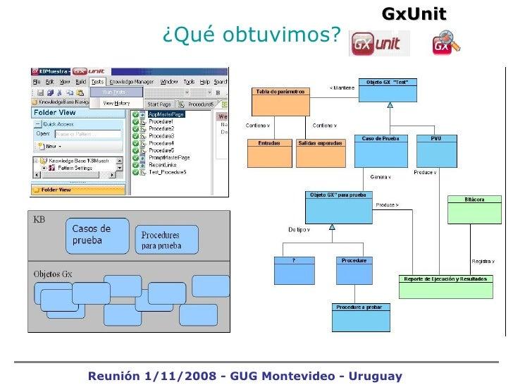 ¿Qué obtuvimos?   GxUnit Reunión 1/11/2008 - GUG Montevideo - Uruguay